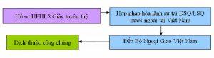 quy trình hợp pháp hóa lãnh sự giấy tuyên thệ tên