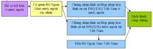 Quy trình hợp pháp hóa lãnh sự giấy xác nhận độc thân sử dụng ở Việt Nam